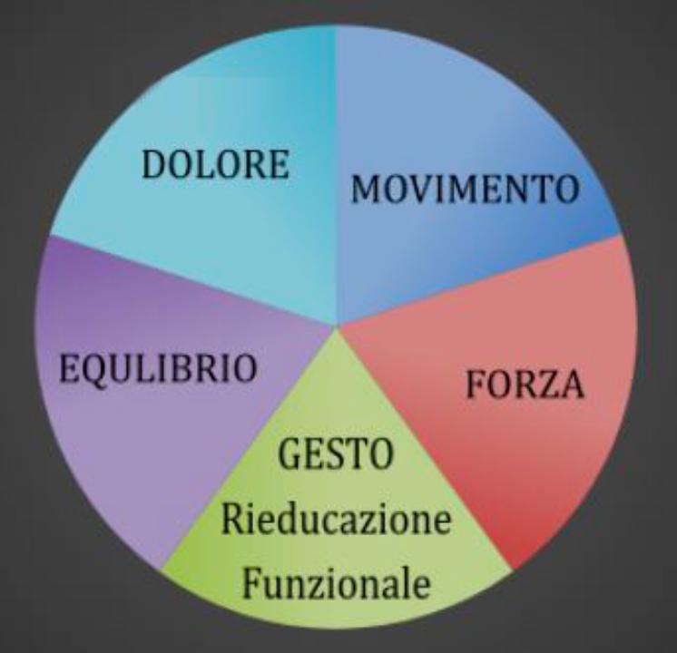 Grafico rieducazione funzionale
